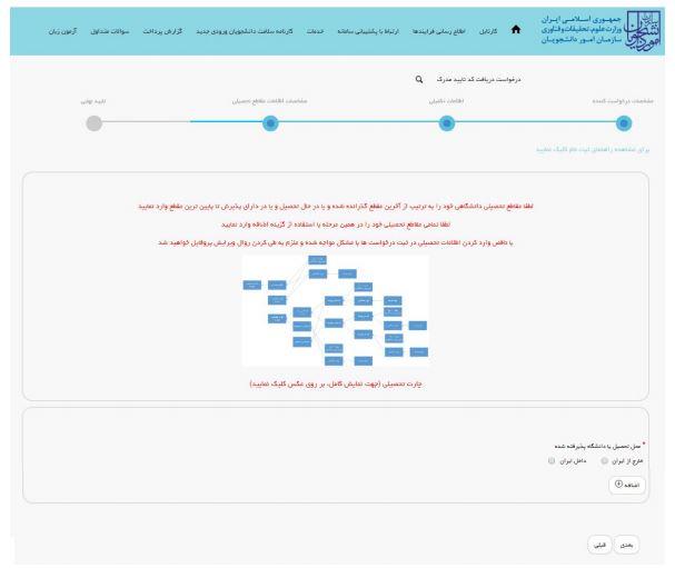 تکمیل پروفایل ثبت نامی